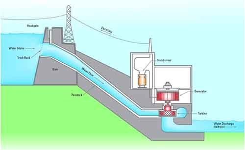 Hydro power- how it works